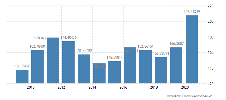 mali net barter terms of trade index 2000  100 wb data