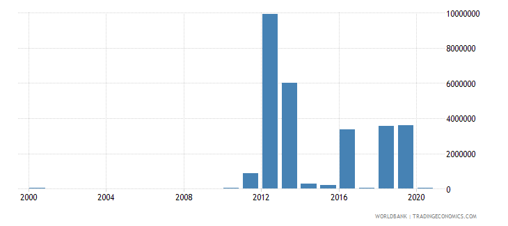 mali net bilateral aid flows from dac donors australia us dollar wb data