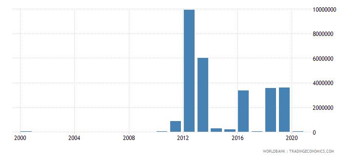 mali net bilateral aid flows from dac donors australia us dollar wb data
