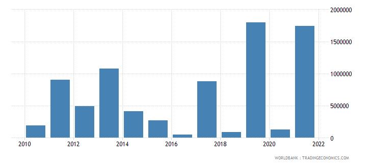 mali net bilateral aid flows from dac donors austria us dollar wb data