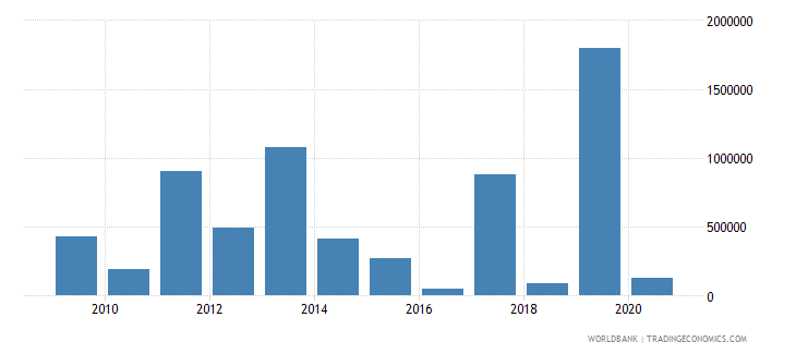mali net bilateral aid flows from dac donors austria us dollar wb data