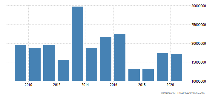 mali net bilateral aid flows from dac donors belgium us dollar wb data