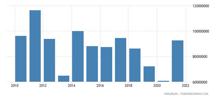 mali net bilateral aid flows from dac donors canada us dollar wb data