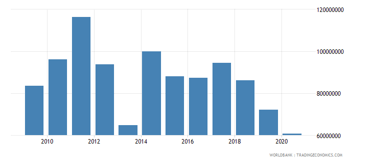 mali net bilateral aid flows from dac donors canada us dollar wb data