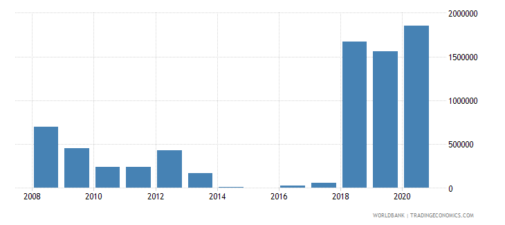 mali net bilateral aid flows from dac donors czech republic current us$ wb data