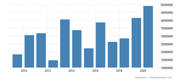 mali net bilateral aid flows from dac donors denmark us dollar wb data