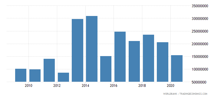 mali net bilateral aid flows from dac donors european commission us dollar wb data