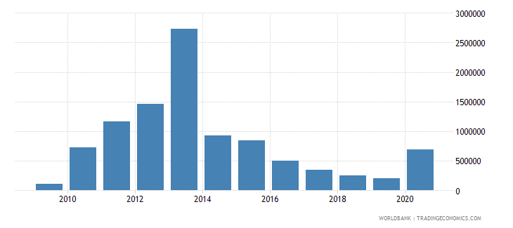 mali net bilateral aid flows from dac donors finland us dollar wb data