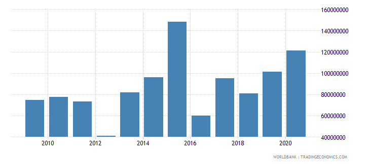 mali net bilateral aid flows from dac donors france us dollar wb data