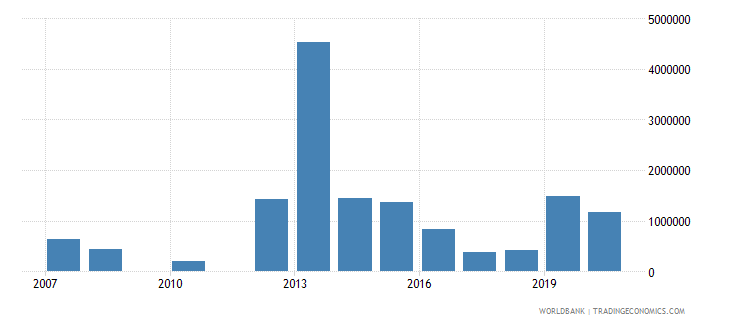 mali net bilateral aid flows from dac donors ireland us dollar wb data
