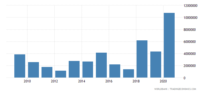 mali net bilateral aid flows from dac donors italy us dollar wb data