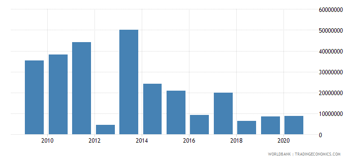 mali net bilateral aid flows from dac donors japan us dollar wb data