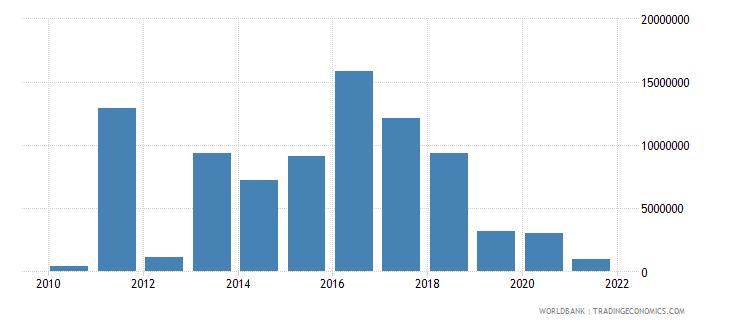 mali net bilateral aid flows from dac donors korea rep us dollar wb data