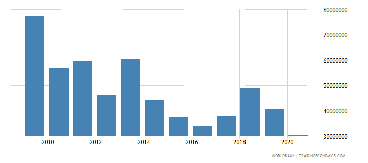 mali net bilateral aid flows from dac donors netherlands us dollar wb data