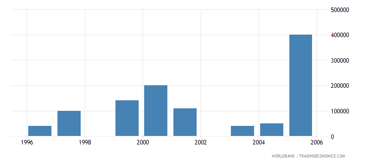 mali net bilateral aid flows from dac donors new zealand us dollar wb data