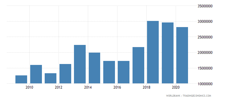 mali net bilateral aid flows from dac donors norway us dollar wb data