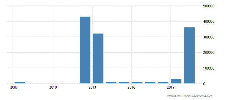 mali net bilateral aid flows from dac donors poland current us$ wb data