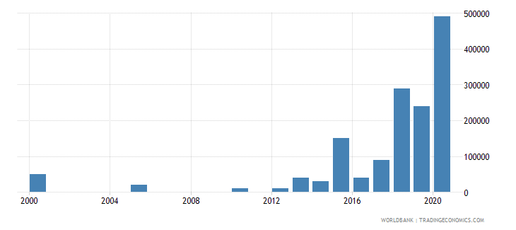 mali net bilateral aid flows from dac donors portugal us dollar wb data