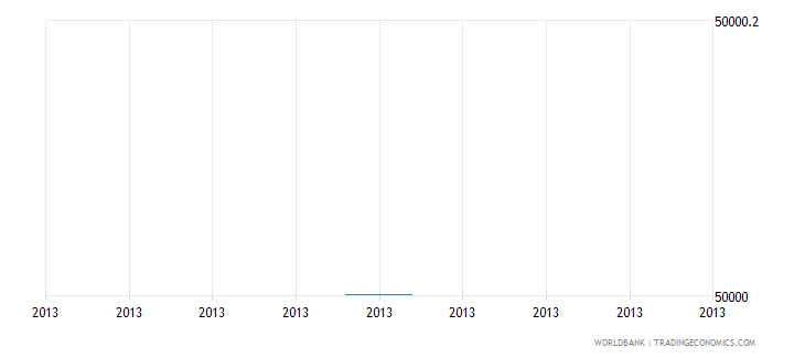 mali net bilateral aid flows from dac donors slovak republic current us$ wb data