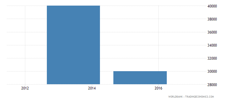 mali net bilateral aid flows from dac donors slovenia current us$ wb data