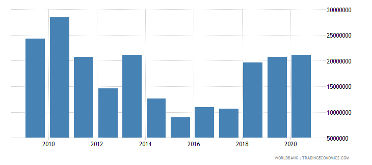 mali net bilateral aid flows from dac donors spain us dollar wb data