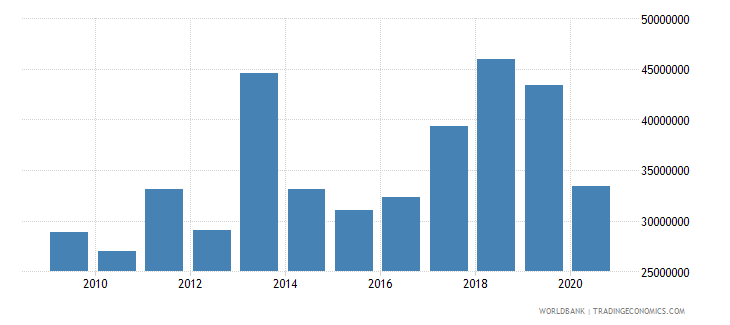 mali net bilateral aid flows from dac donors sweden us dollar wb data