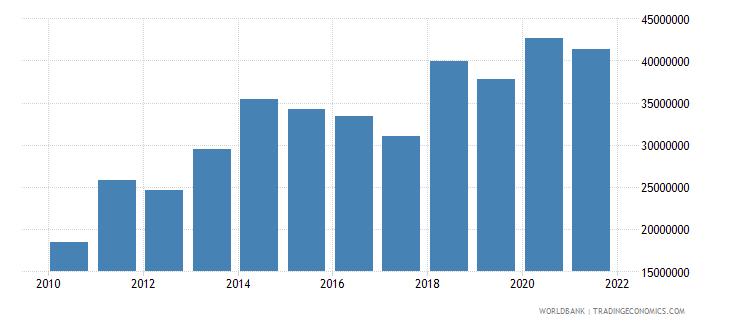 mali net bilateral aid flows from dac donors switzerland us dollar wb data