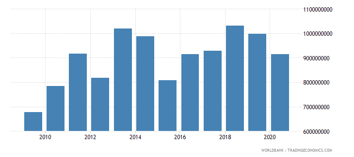 mali net bilateral aid flows from dac donors total us dollar wb data