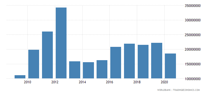 mali net bilateral aid flows from dac donors united states us dollar wb data