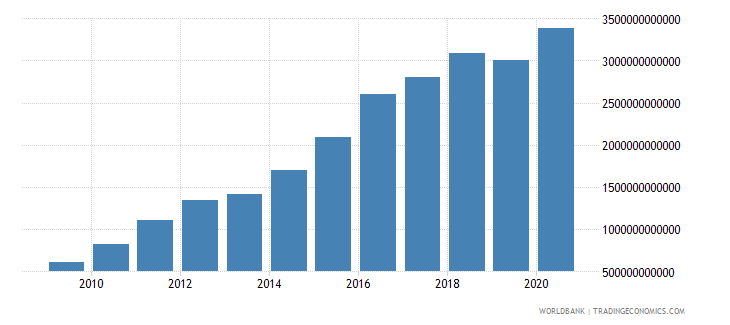 mali net domestic credit current lcu wb data