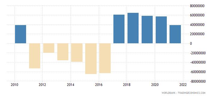 mali net errors and omissions adjusted bop us dollar wb data