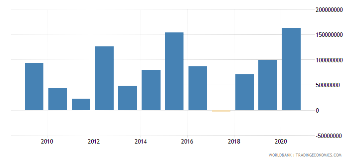 mali net financial flows bilateral nfl us dollar wb data