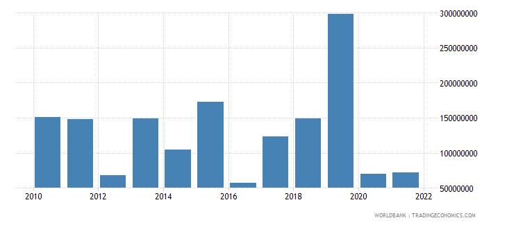 mali net financial flows ida nfl us dollar wb data