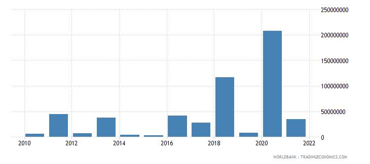 mali net financial flows imf nonconcessional nfl us dollar wb data