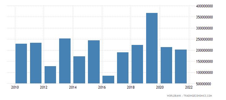 mali net financial flows multilateral nfl us dollar wb data