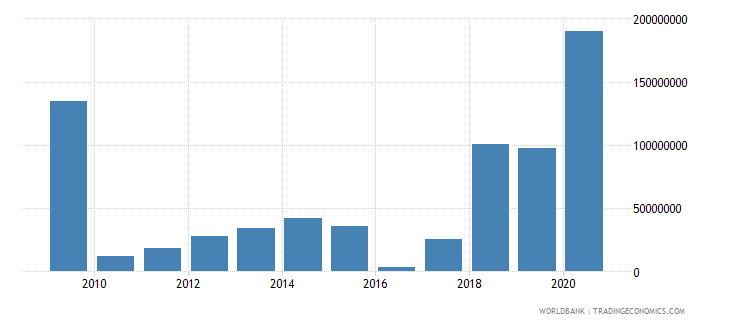 mali net financial flows others nfl us dollar wb data