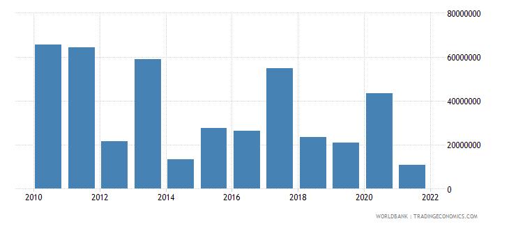 mali net financial flows rdb concessional nfl us dollar wb data