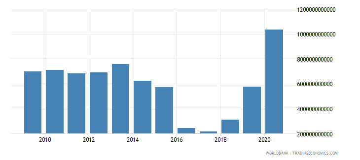 mali net foreign assets current lcu wb data