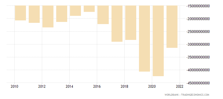 mali net income from abroad current lcu wb data