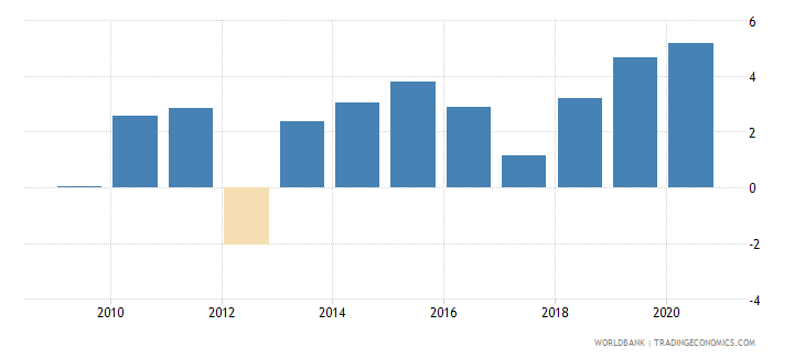mali net incurrence of liabilities total percent of gdp wb data
