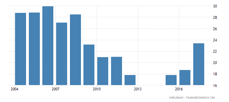 mali net intake rate in grade 1 male percent of official school age population wb data