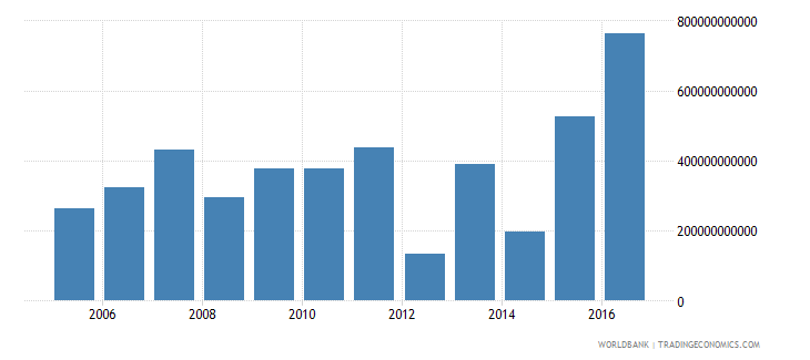 mali net investment in nonfinancial assets current lcu wb data