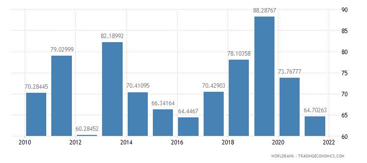 mali net oda received per capita us dollar wb data