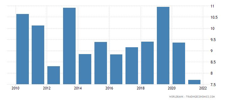 mali net oda received percent of gni wb data