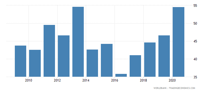 mali net oda received percent of gross capital formation wb data