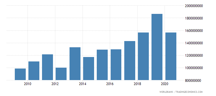 mali net official development assistance received constant 2007 us dollar wb data