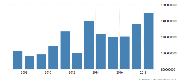 mali net official development assistance received current us$ cd1 wb data