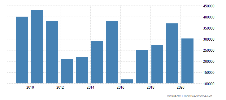 mali net official flows from un agencies iaea us dollar wb data