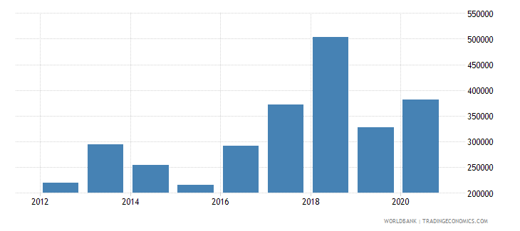 mali net official flows from un agencies ilo current us$ wb data