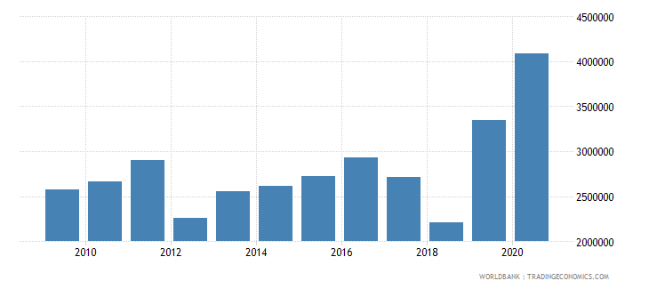 mali net official flows from un agencies unfpa us dollar wb data